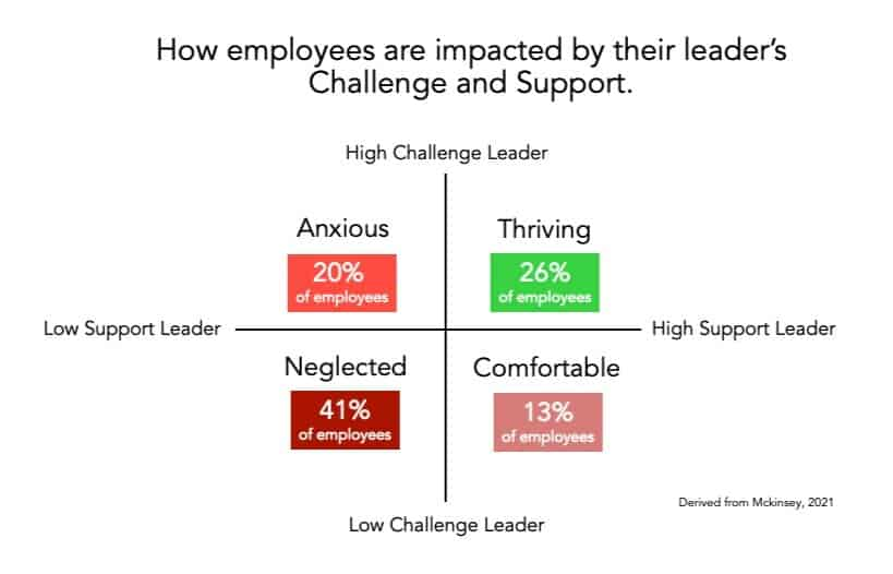 HIGH CHALLENGE, HIGH SUPPORT LEADERSHIP